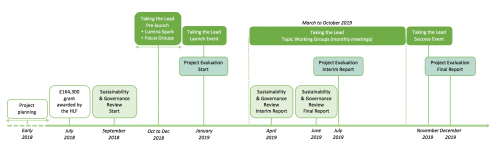 Future Landscapes Project Timeline